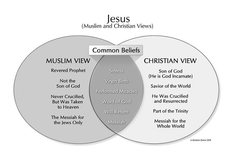 comparing islam to christianty Start studying compare and contrast judaism, christianity, and islam learn vocabulary, terms, and more with flashcards, games, and other study tools.